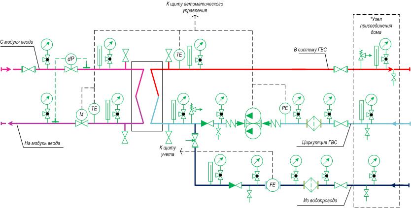 Модуль ГВС – закрытая схема с