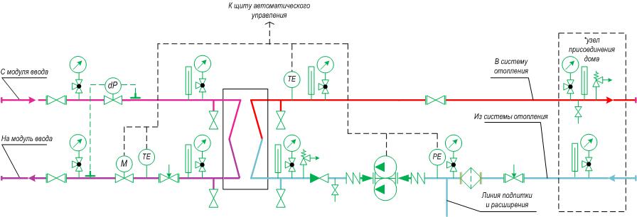 Модуль отопления – независимая