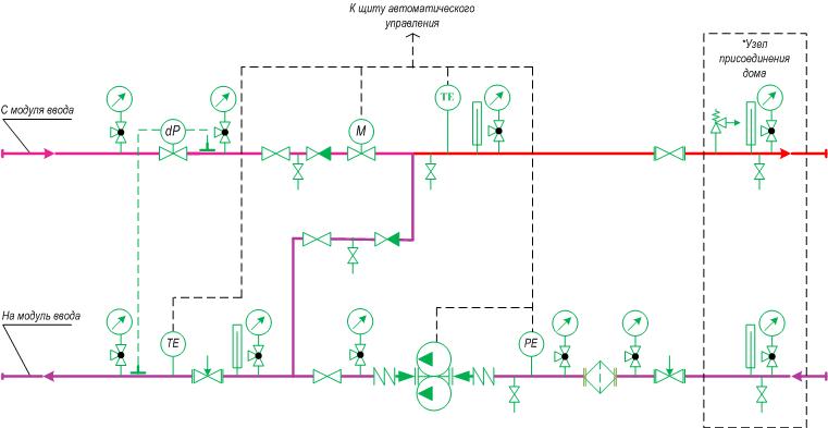 Схемы автоматических узлов управления отоплением