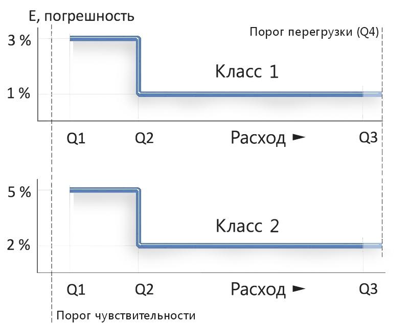 Расходомеры Питерфлоу РС - классы точности 1 и 2